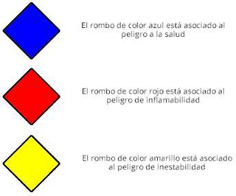 colores peligros